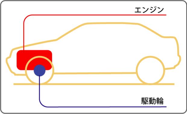 ロントエンジン・フロントドライブ方式