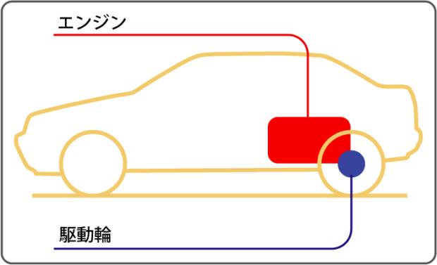 ミッドシップエンジン・リアドライブ方式