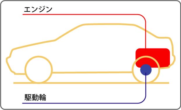 リアエンジン・リアドライブ方式