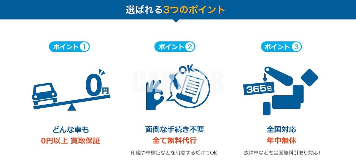 廃車・事故車ともに買取費用は0円以上保証